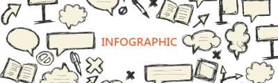 資訊圖表製作 (Infographic)
