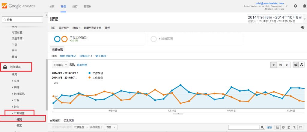 Google Analytics使用者裝置分析