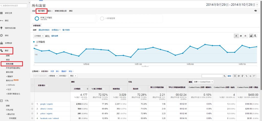 Google分析-所有流量