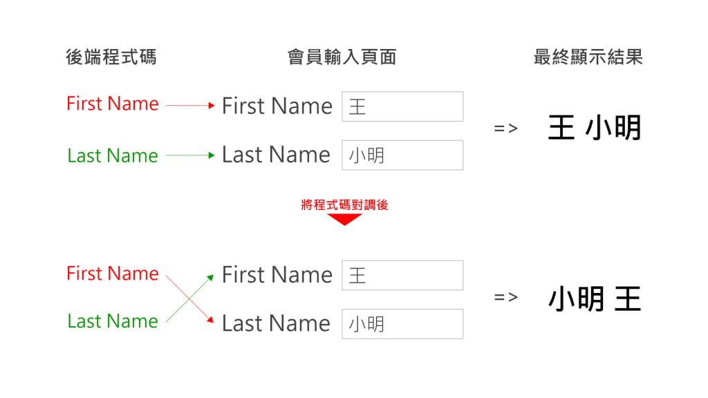 Magento更改姓名格式