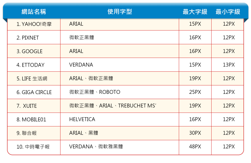 台灣十大網站與字型排行