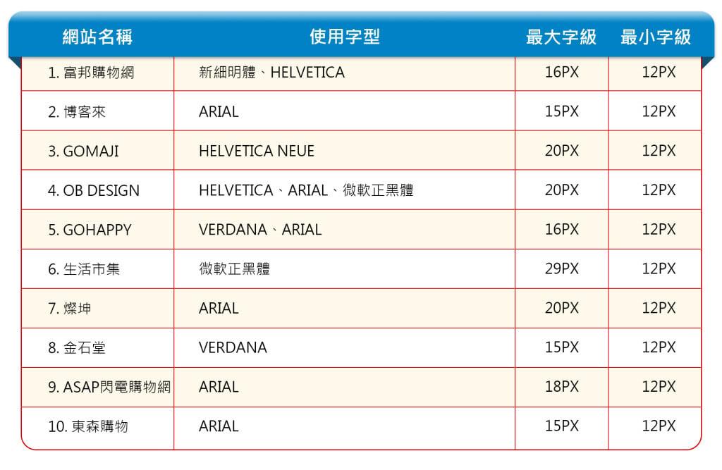 台灣十大購物網站排行與字型
