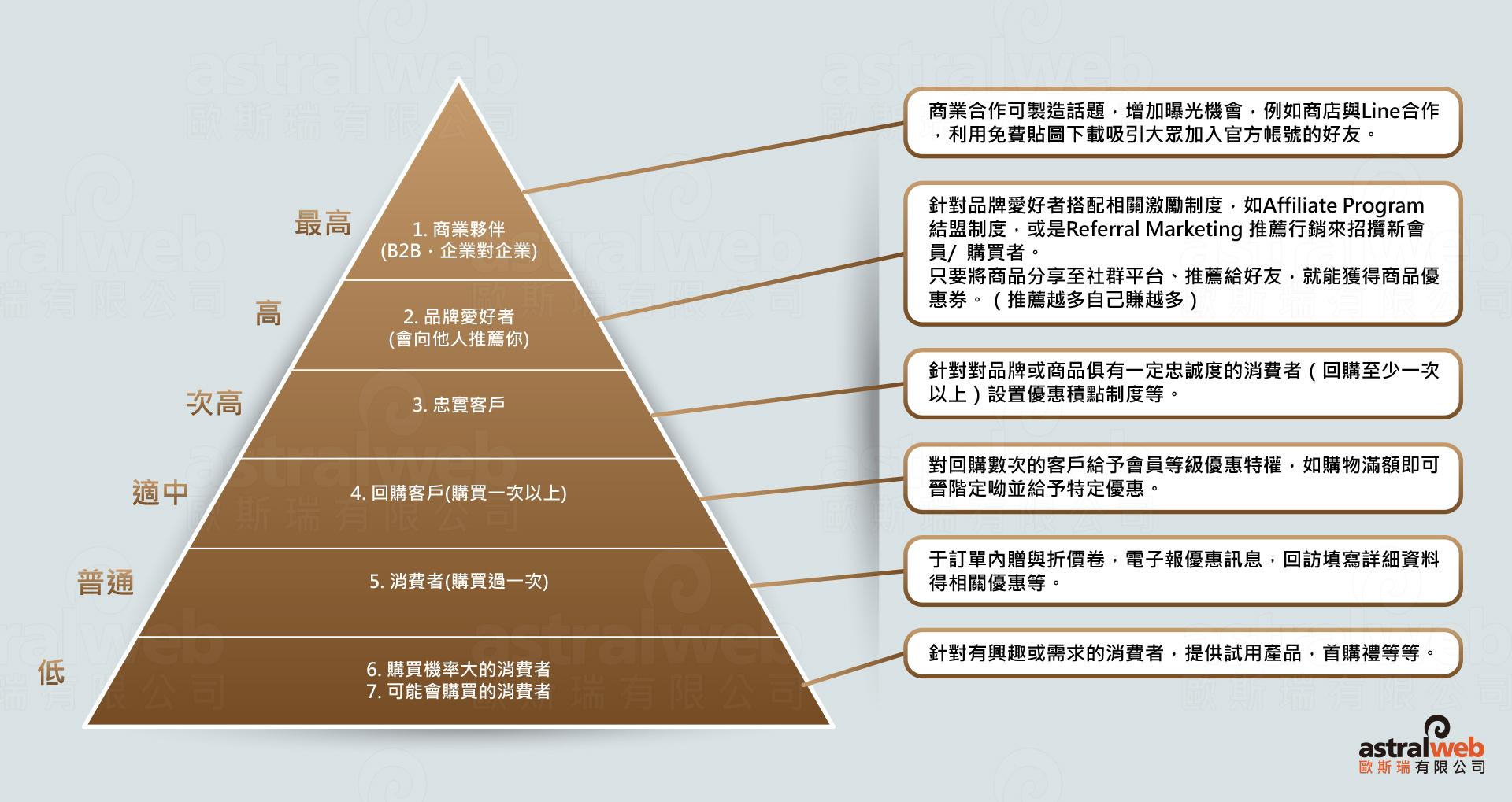 消費者忠誠度之金字塔表