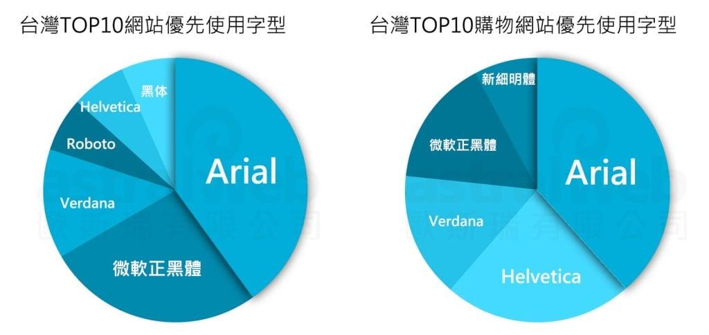 台灣TOP 10 (購物) 網站優先使用字型