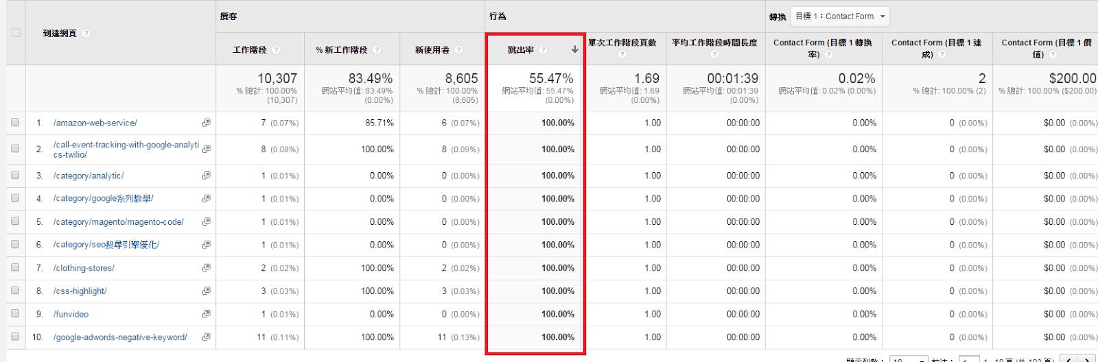 Google分析-到達網頁跳出率
