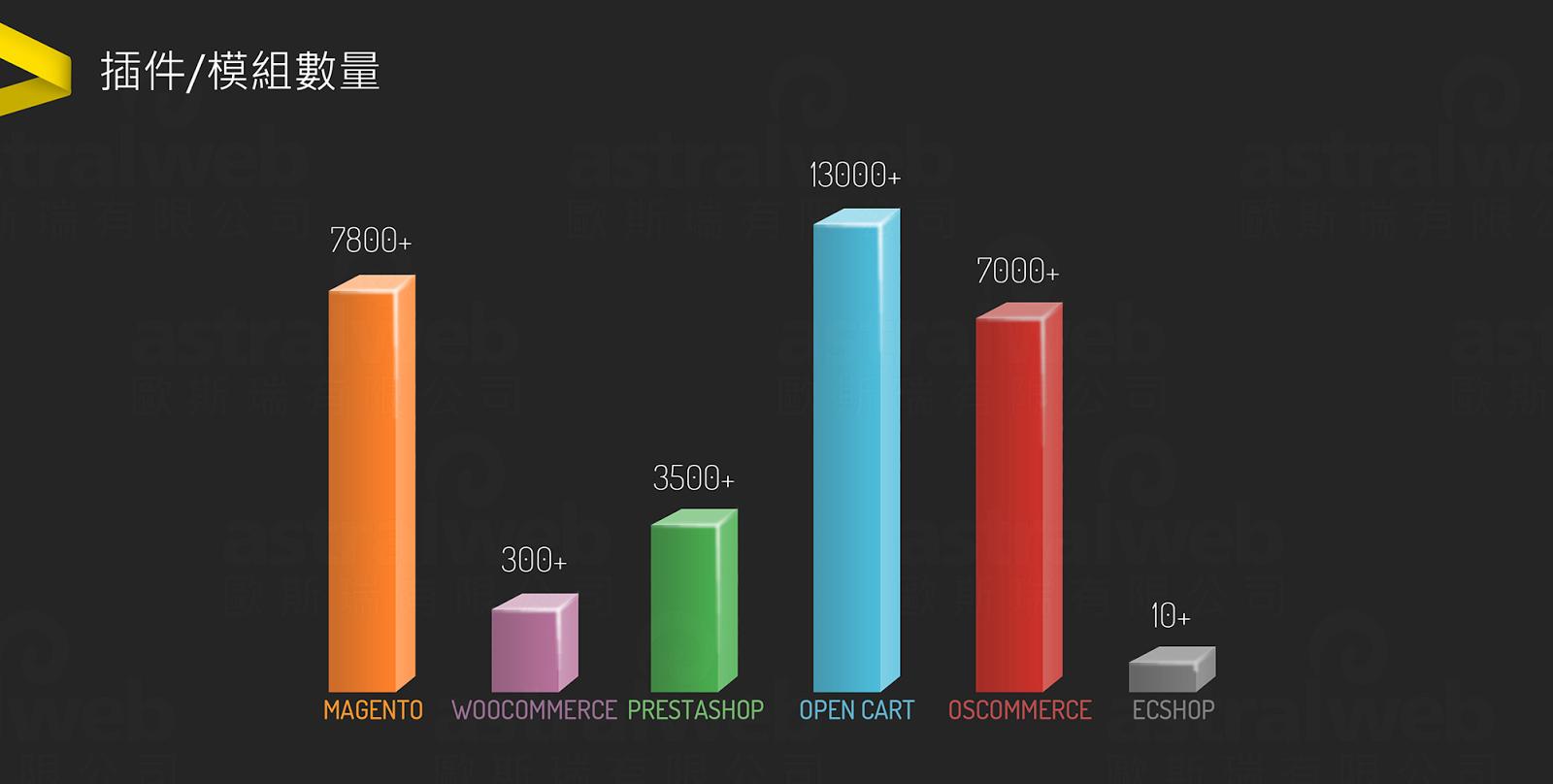 電商平台的插件/模組數量