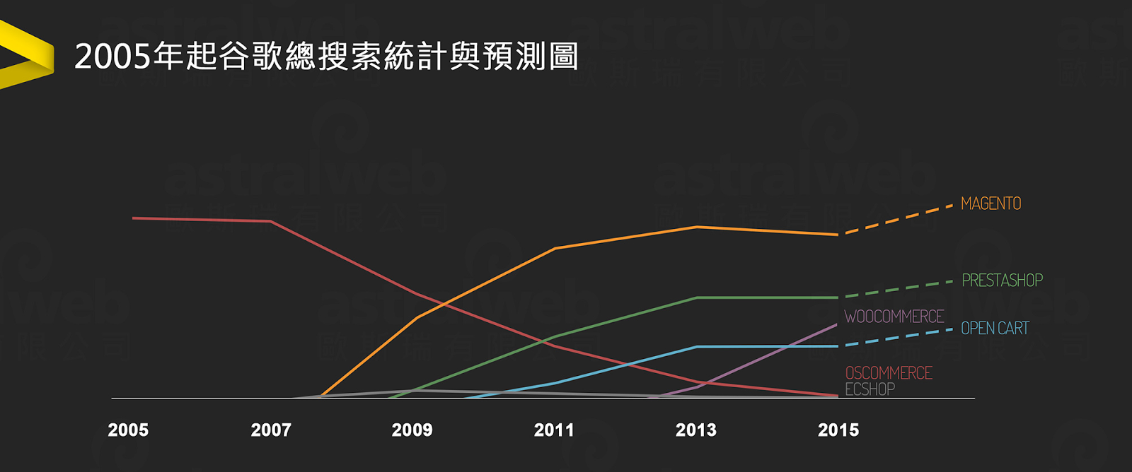 2015 Google電商系統搜尋預測