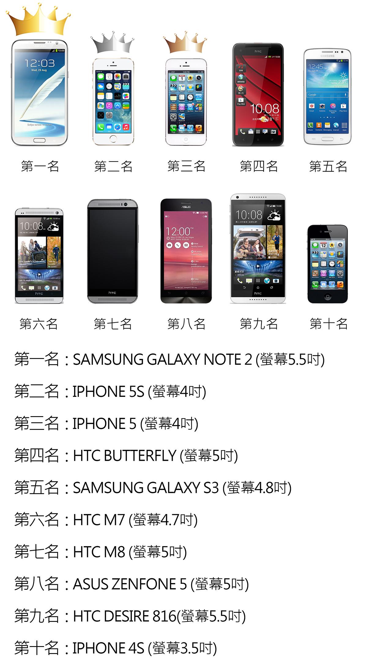 台灣手機使用機型排名