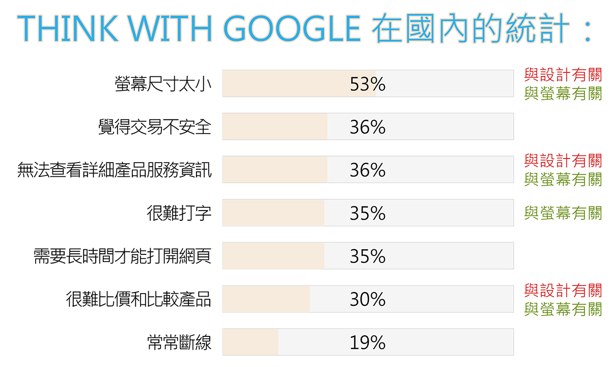 Think With Google統計
