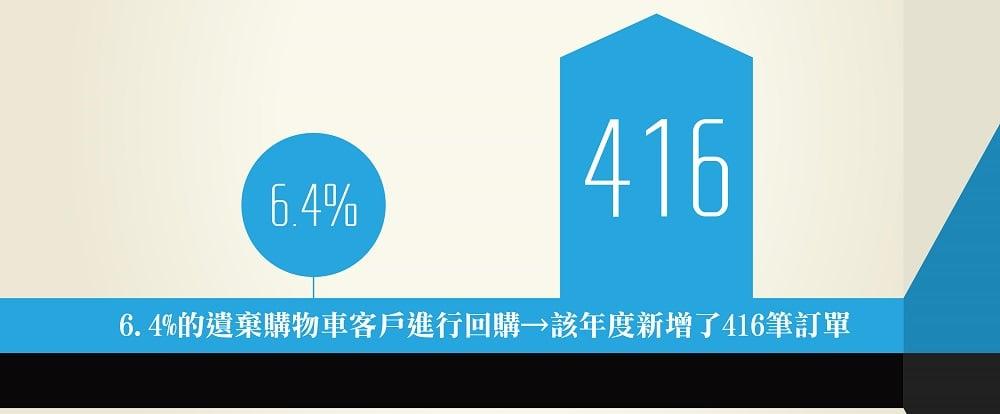 6.4%的遺棄購物車客戶進行回購→該年度新增了416筆訂單