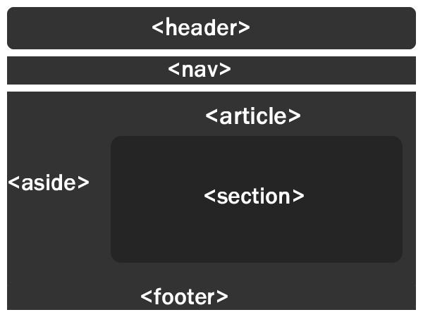 使用HTML5 結構標籤