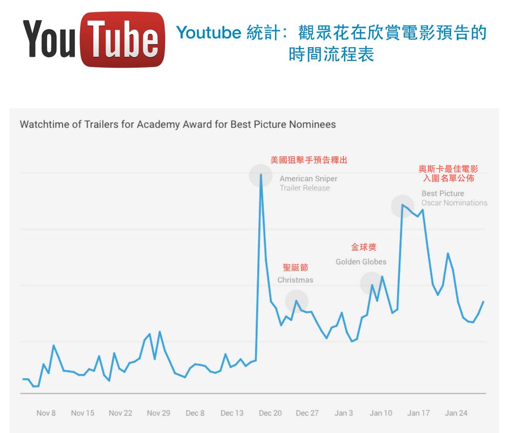 Youtube 統計:觀眾花在欣賞電影預告的時間流程表