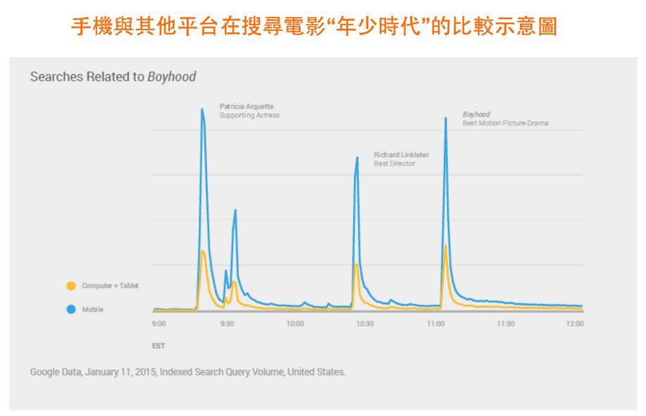 手機與其他平台在搜尋電影「年少時代」的比較示意圖