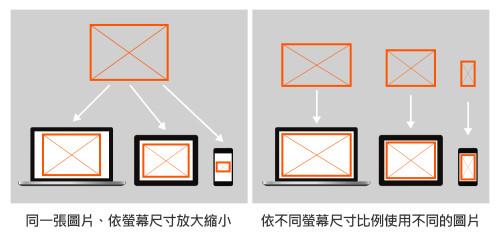 響應式圖片的解決方案:利用html5 標籤在不同裝置載入不同解析度圖片