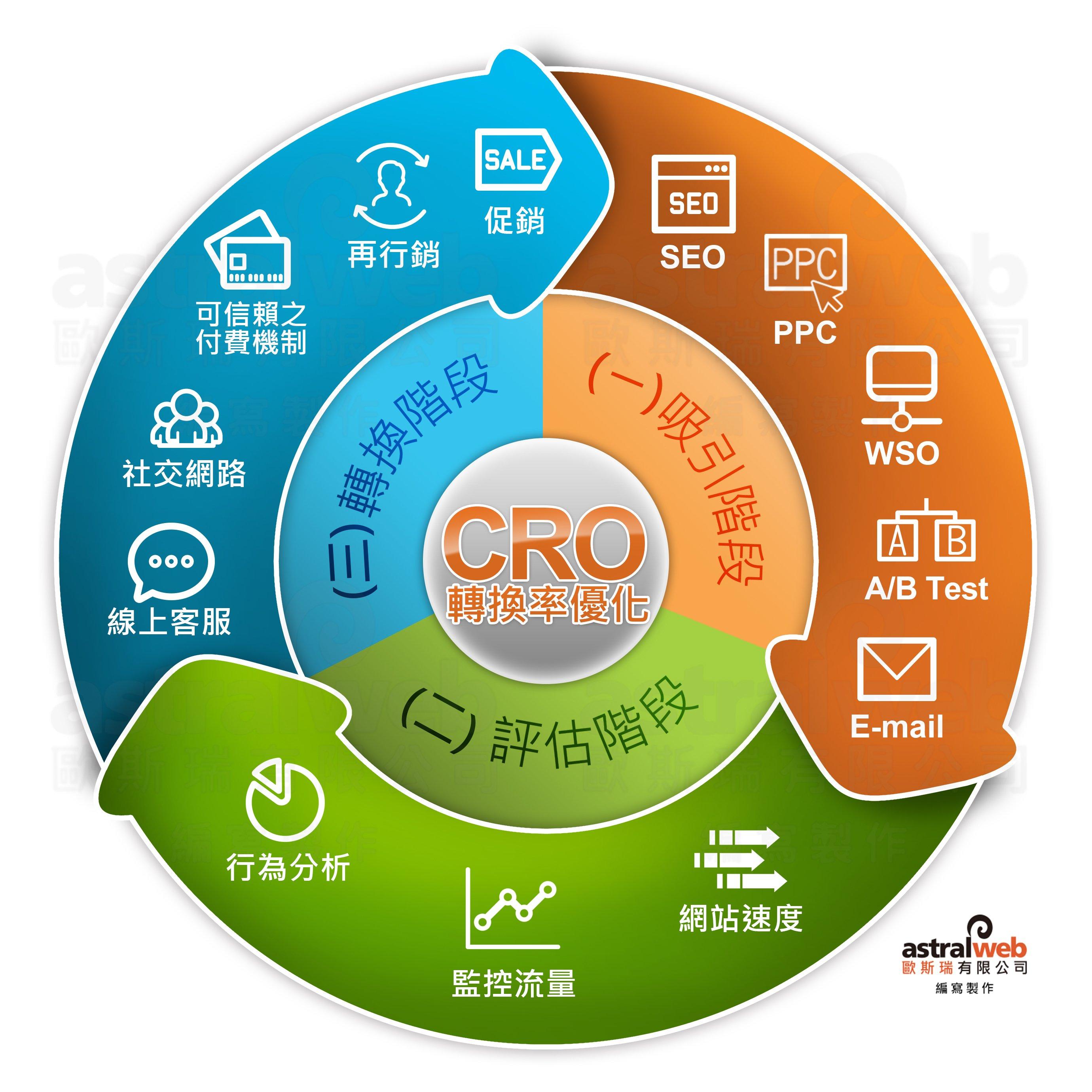 CRO轉換率優化