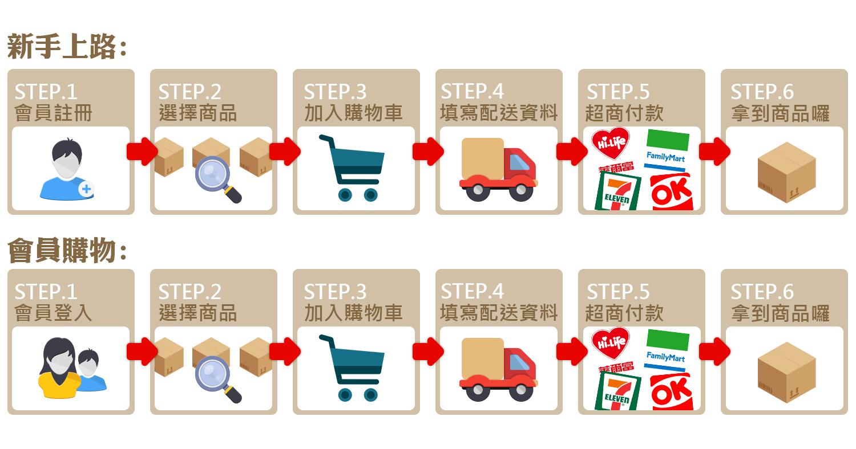 網站購物作業流程