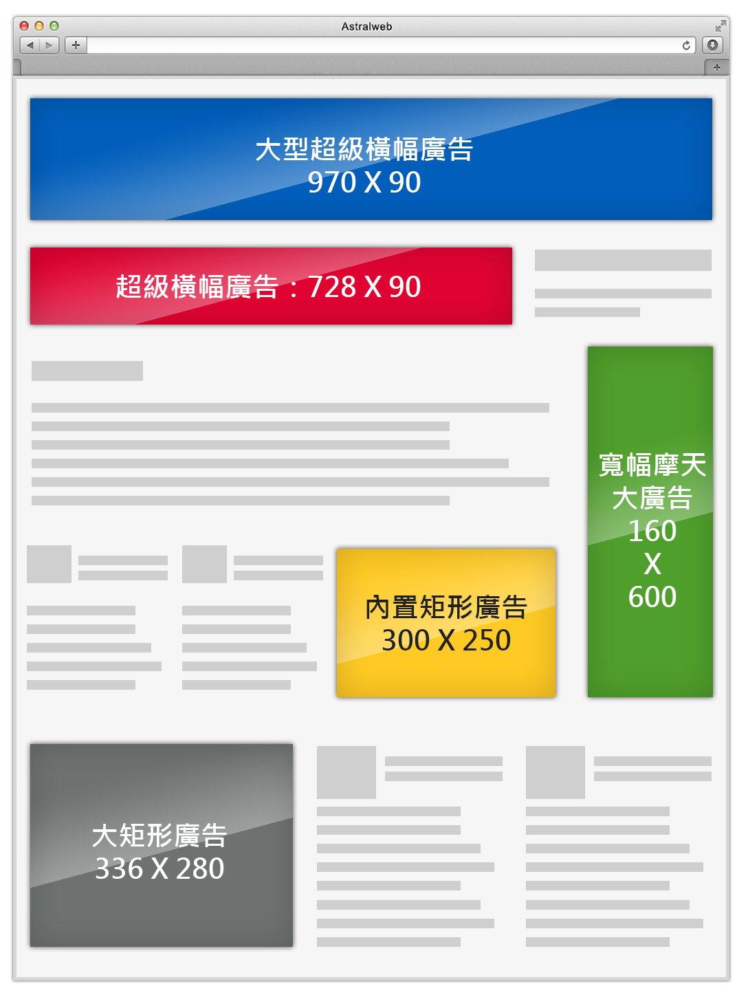Google Adwords廣告圖像建議尺寸