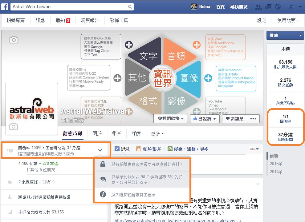 Facebook粉絲專頁高訊息回覆率