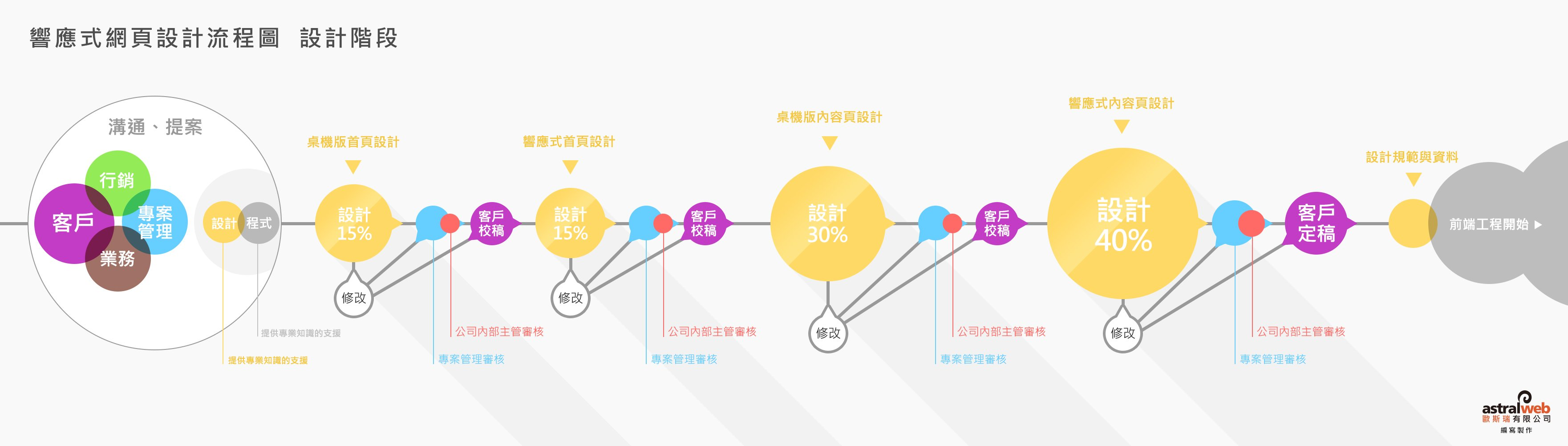 响应式网页设计流程图-设计阶段