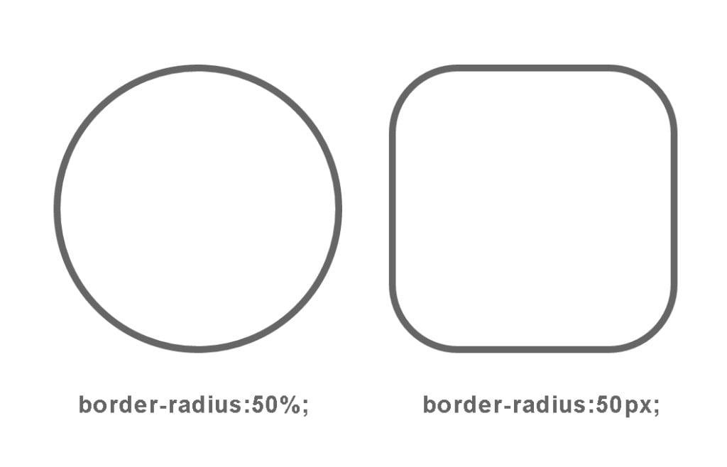 CSS(border-radius)