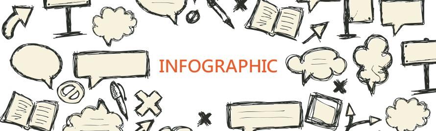 資訊圖表Infographic
