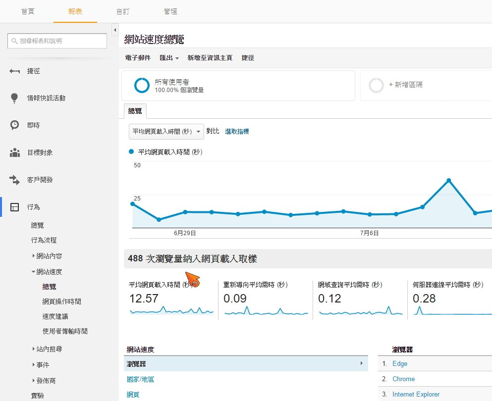 Google Analytics 畫面