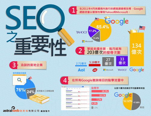 Importance of SEO-Banner