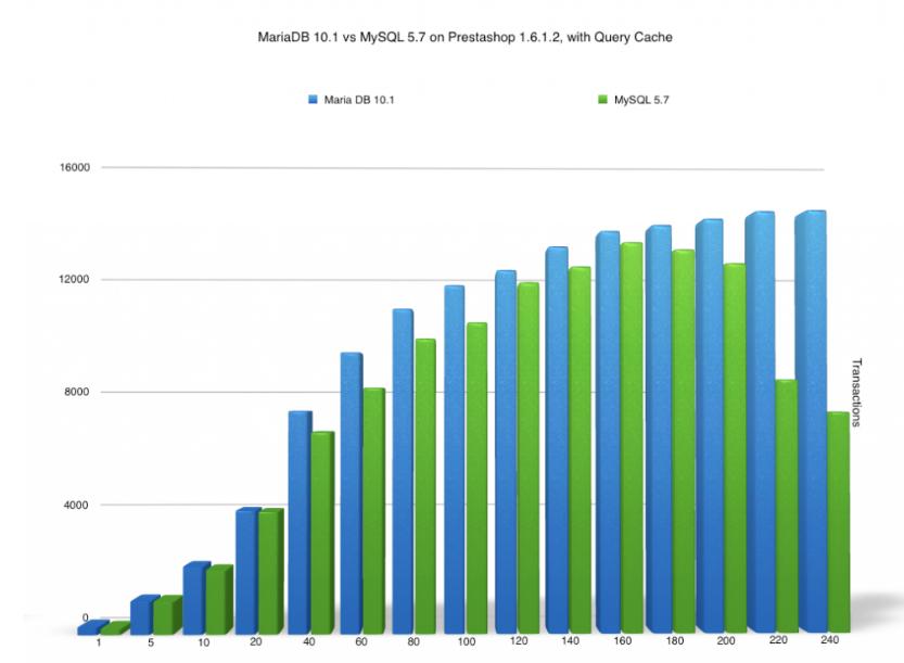 MYSQL vs MariaDB-02