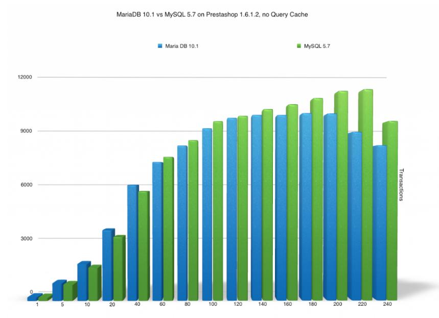 MYSQL vs MariaDB-03