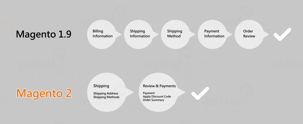 designing-tips-for-magento-2-checkout-flow (3)