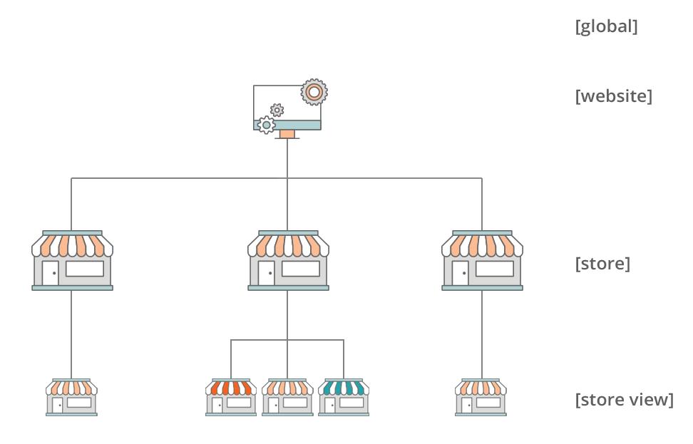 Magento2 Manage Stores (6)