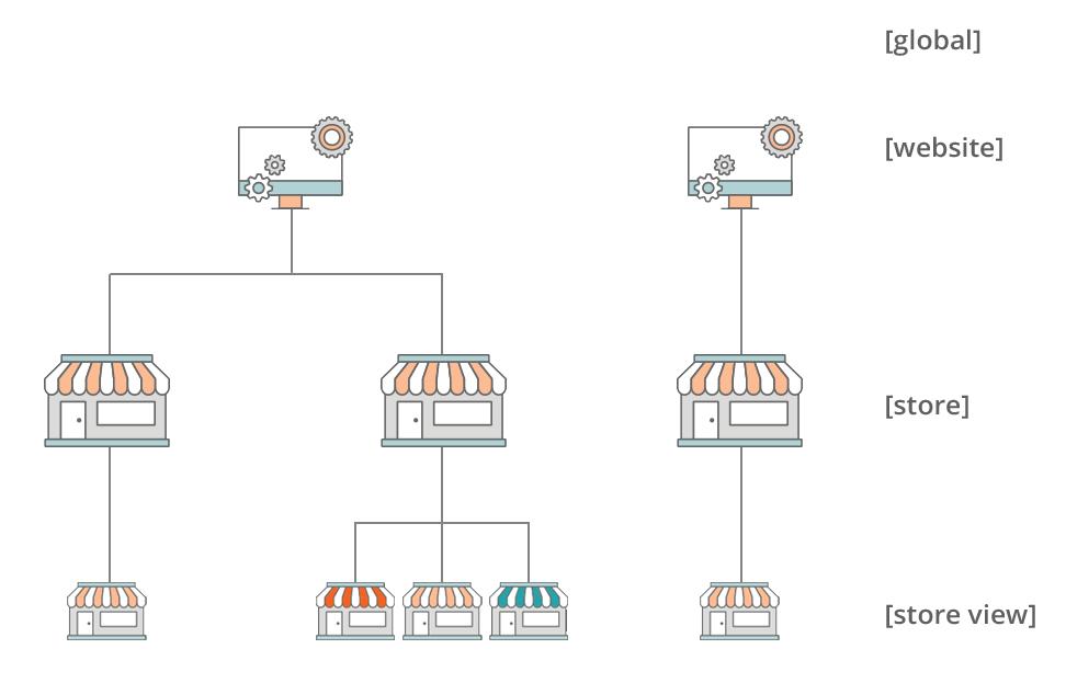 Magento2 Manage Stores (7)