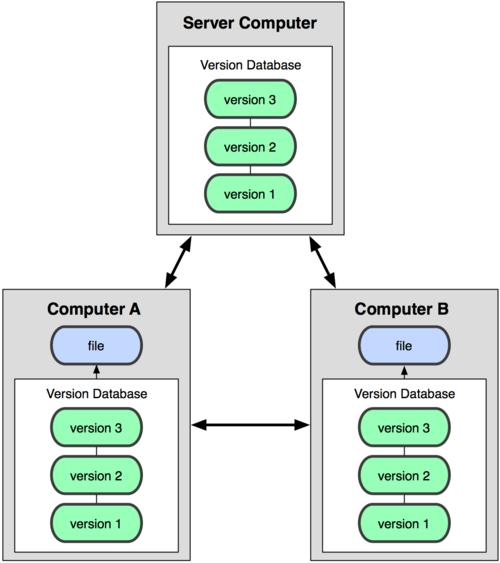 GitHub (3)