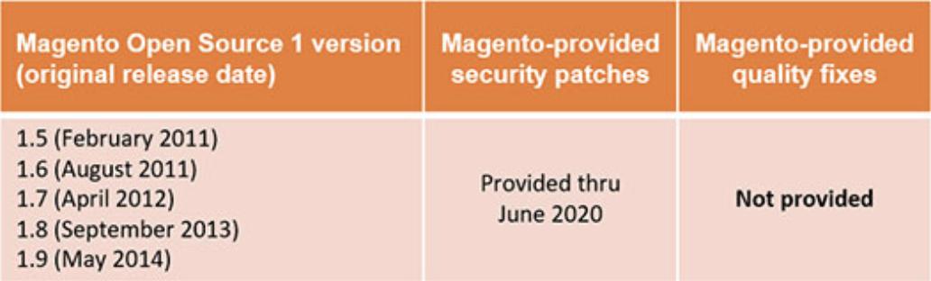 magento 1 技術支援將在2020年停止 01